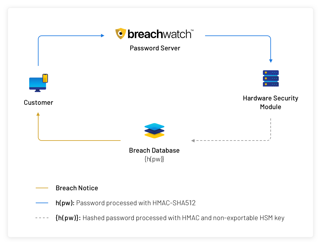 Introducing BreachWatch by Keeper - Keeper Blog